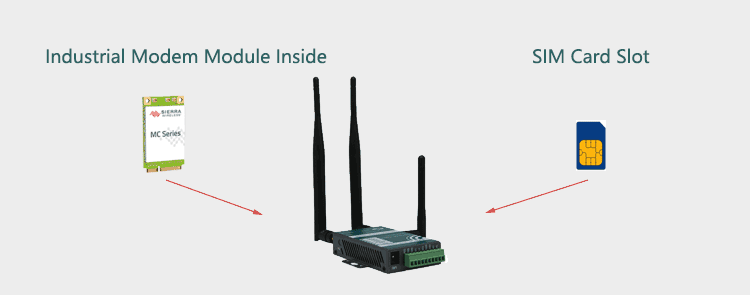 H685 3g router with Modem Module and SIM Slot